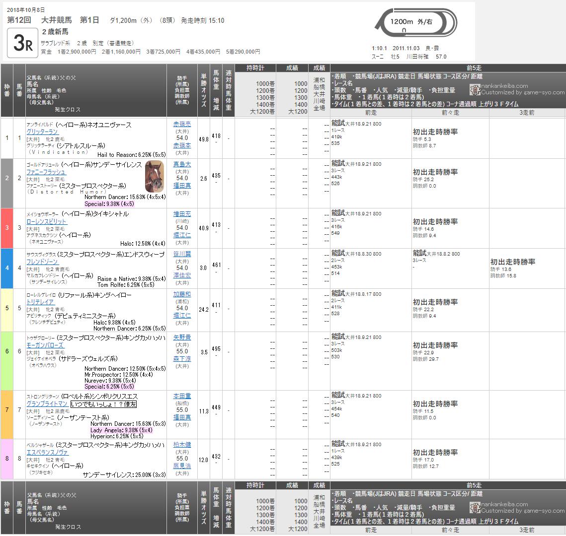 2018/10/08 出走馬